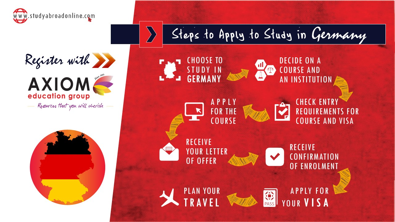 HOW TO APPLY STUDY IN Germany By Axiom