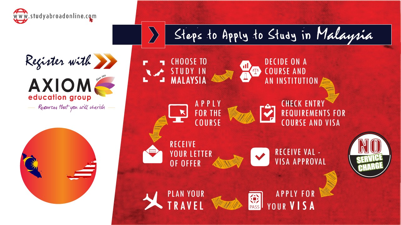 HOW TO APPLY STUDY IN Malaysia By Axiom