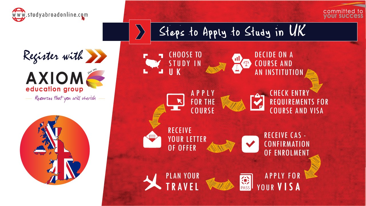 HOW TO APPLY STUDY IN uk By Axiom