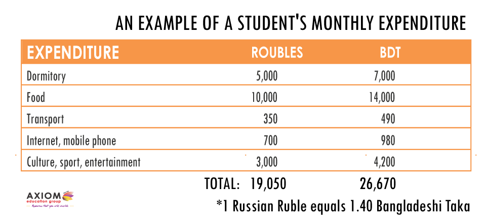 AN-EXAMPLE-OF-A-STUDENTS-MONTHLY-EXPENDITURE-axiom