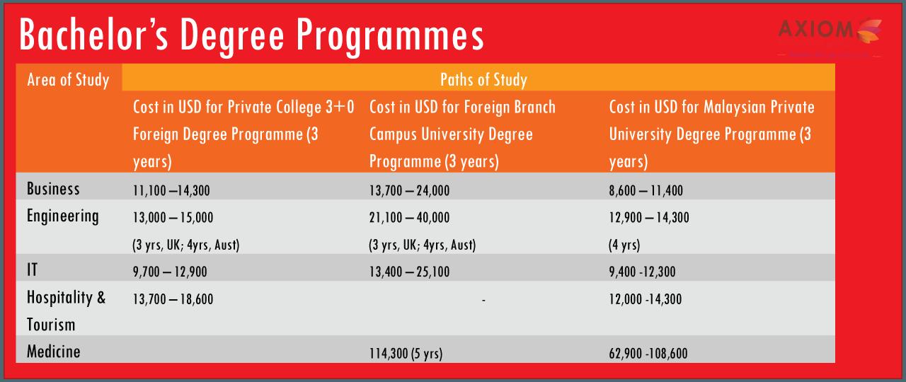 Bachelor-Degree-programm