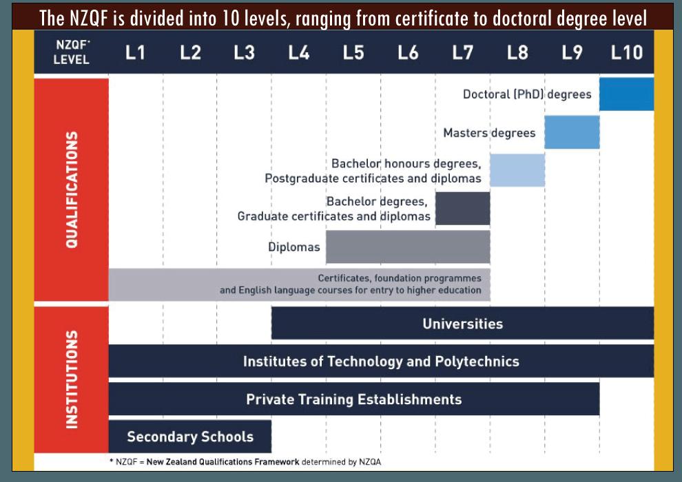 NZ-Education-level