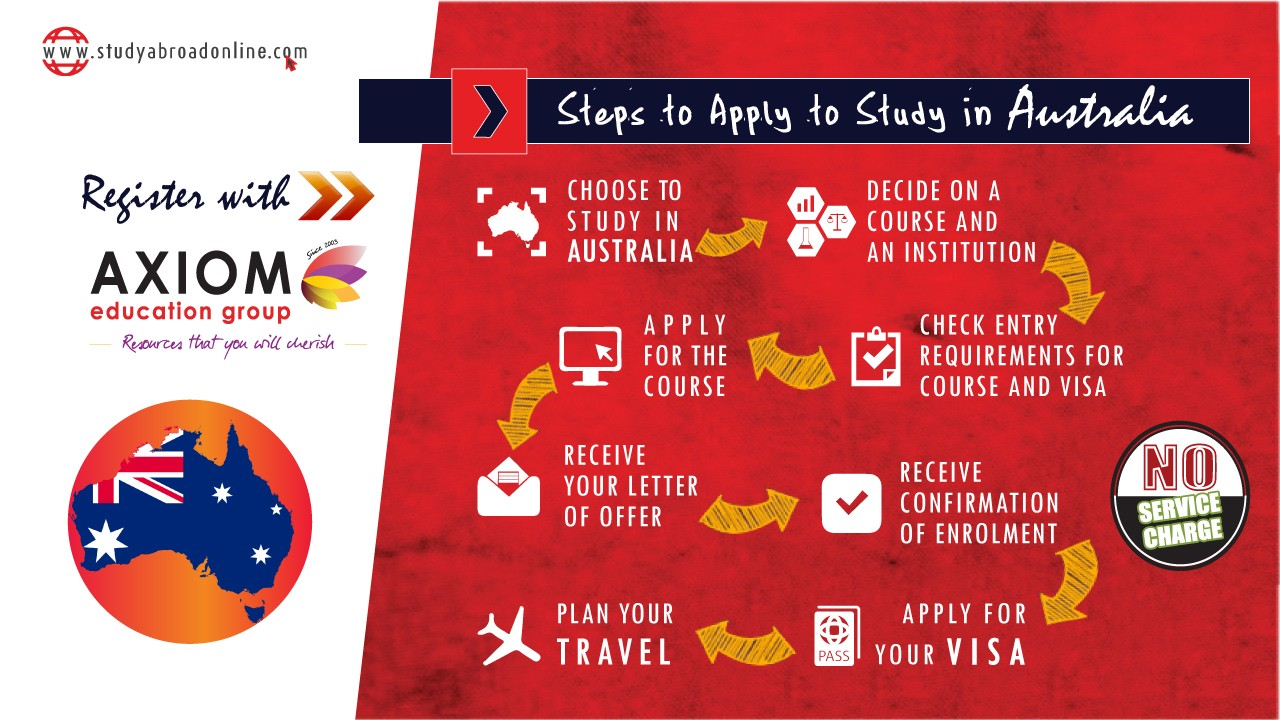 HOW TO APPLY STUDY IN Australia By Axiom