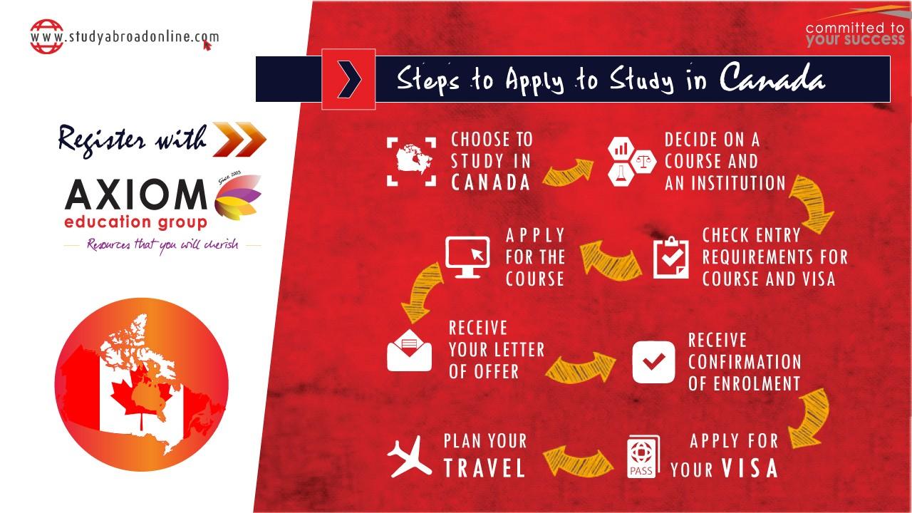 HOW TO APPLY STUDY IN Canada By Axiom