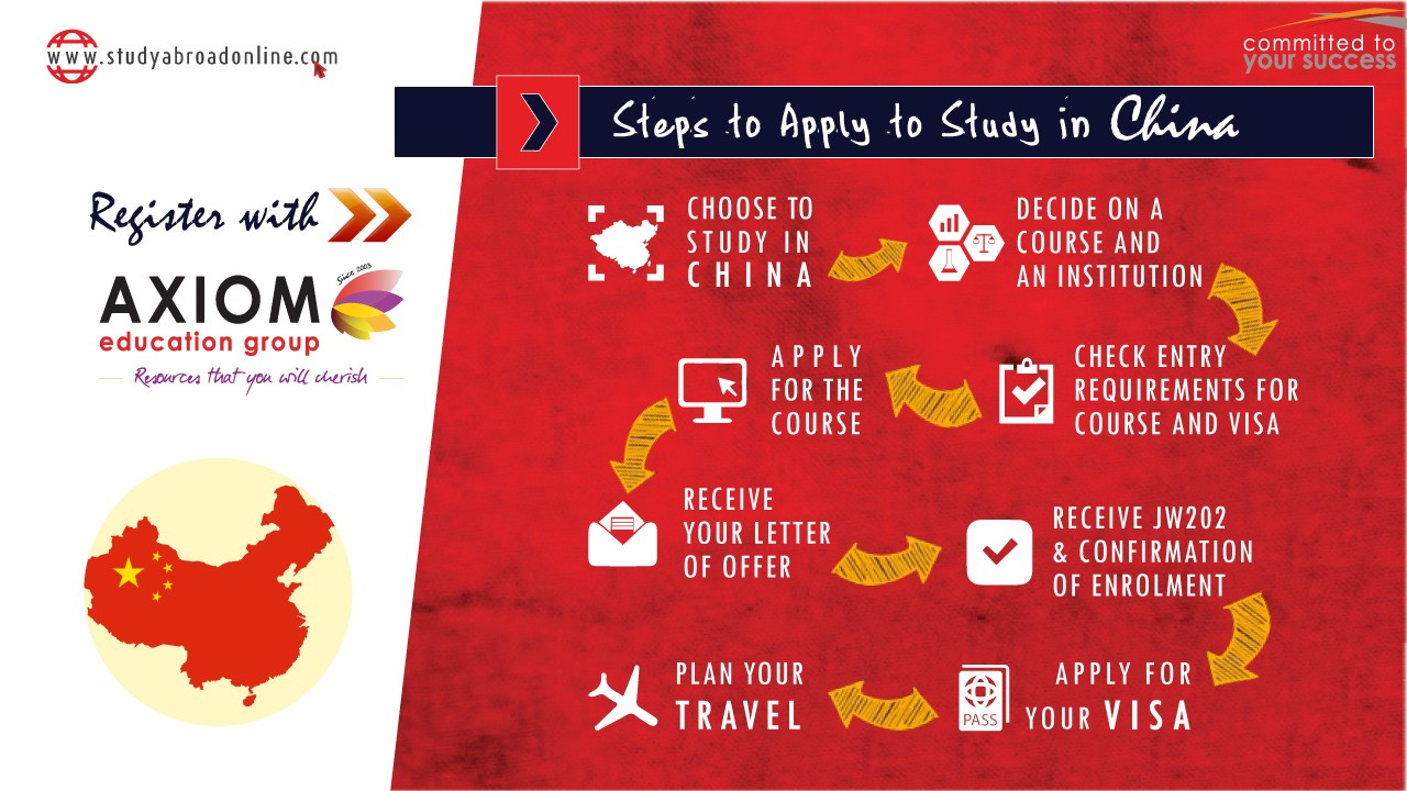 HOW TO APPLY STUDY IN China By Axiom