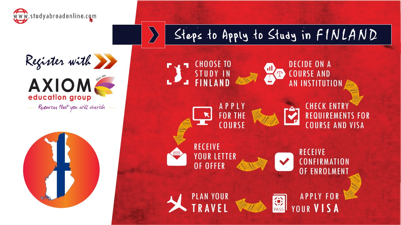 HOW TO APPLY STUDY IN Finland By Axiom