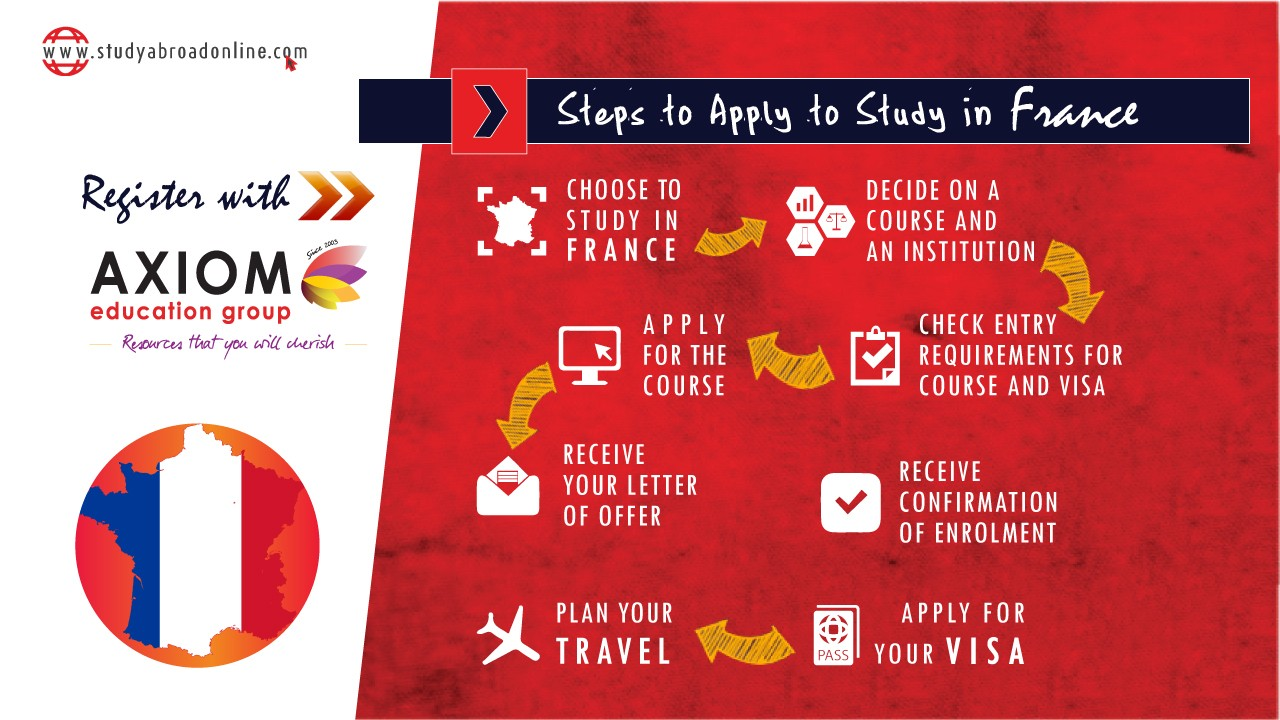 HOW TO APPLY STUDY IN France By Axiom