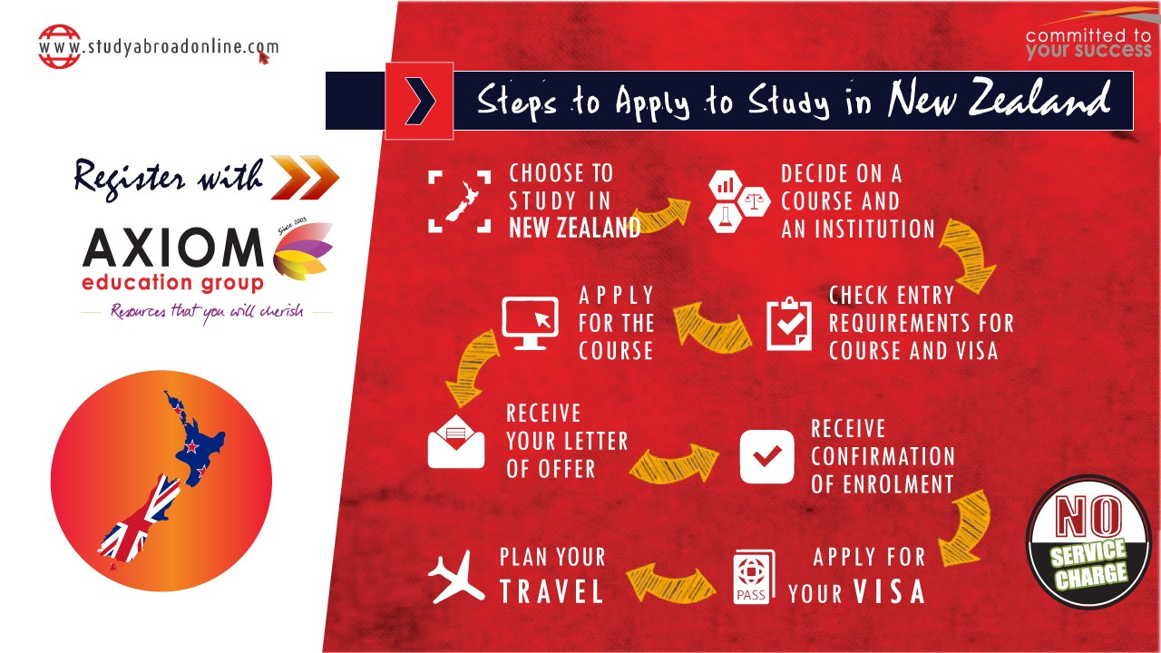 HOW TO APPLY STUDY IN Newzealand By Axiom
