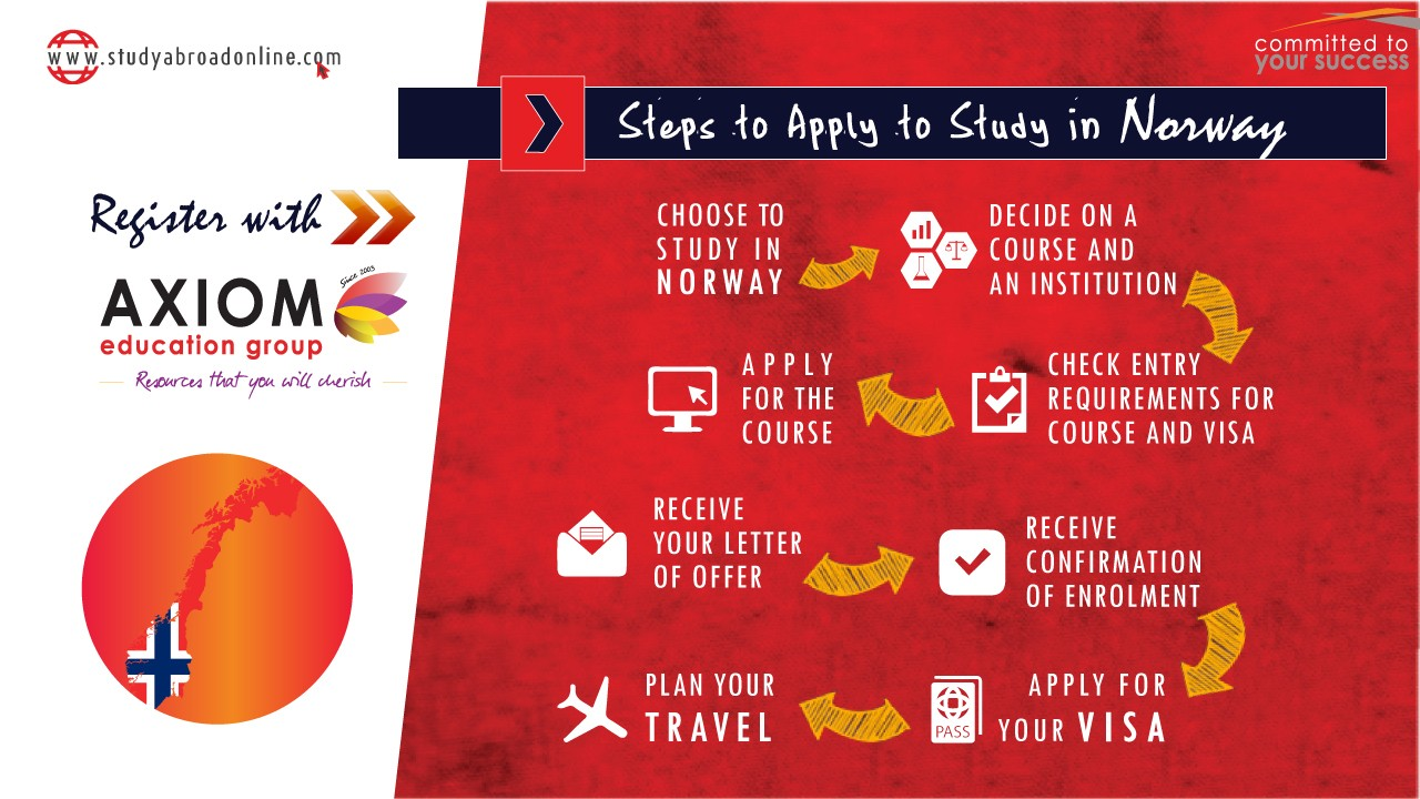 HOW TO APPLY STUDY IN Norway By Axiom