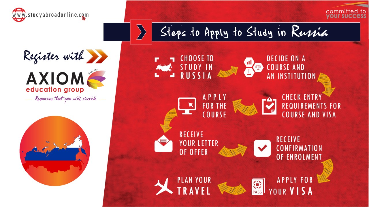 HOW TO APPLY STUDY IN Russia By Axiom