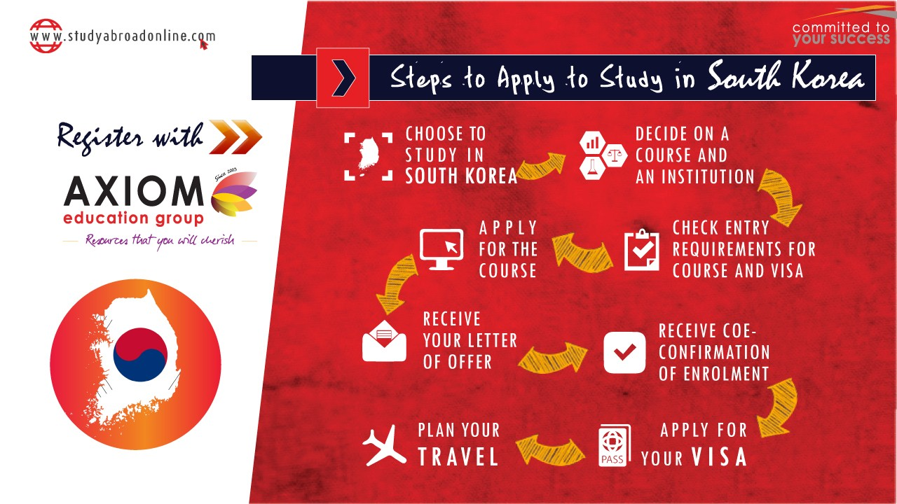 HOW TO APPLY STUDY IN south korea By Axiom